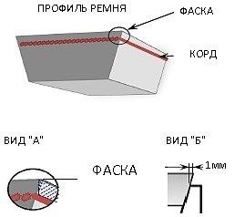Фаска корд